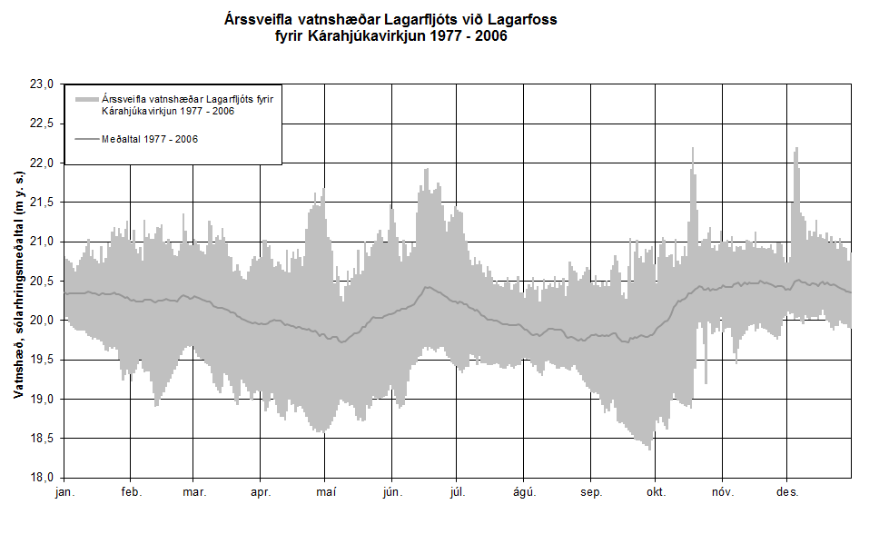 Figure 14. Annual fluctuation of water level in Lagarfljót river by Lagarfoss 1977 – 2006