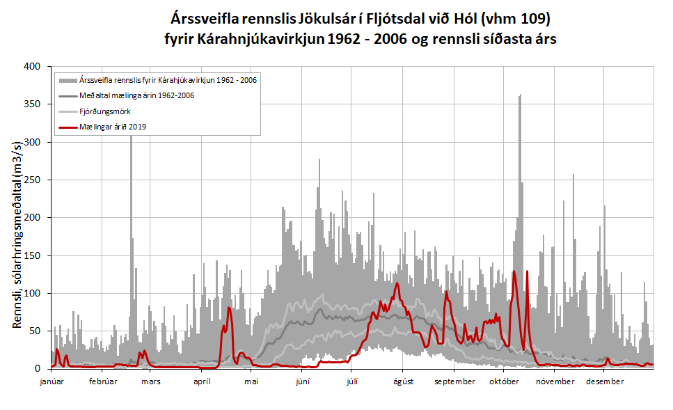 Figure 3: Annual discharge fluctuation in Jökulsá í Fljótsdal river by Hóll (vhm 109) before construction of Kárahnjúkavirkjun power plant 1963 - 2006 and measured discharge 2019