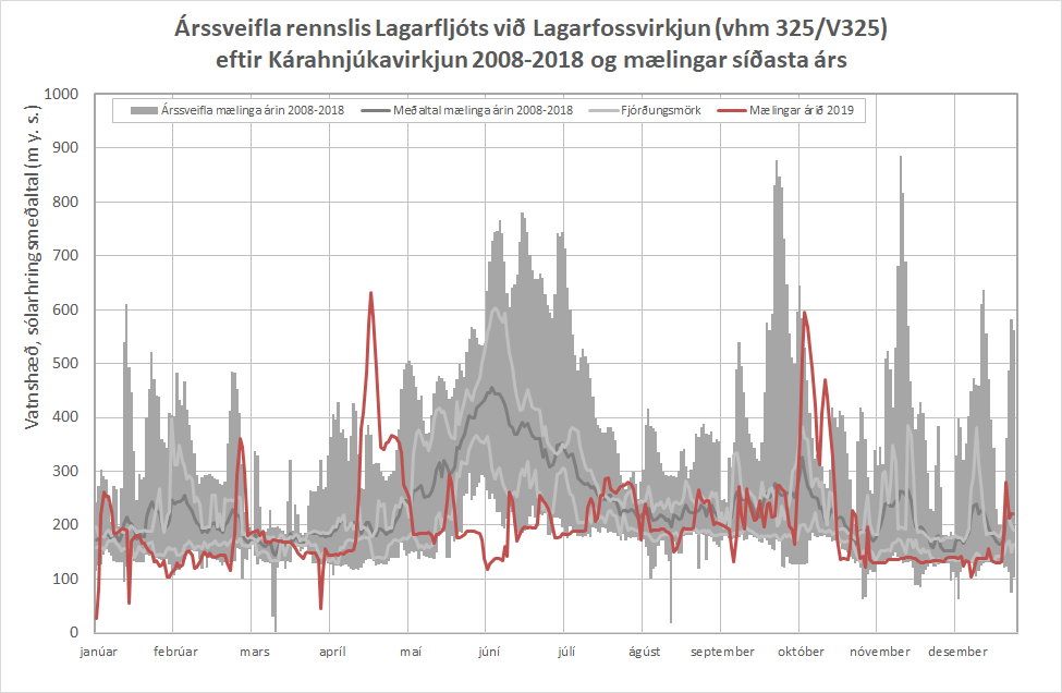 FIgure 6: Annual discharge fluctuation in Lagarfljót river by Lagarfoss (vhm325/V325) after construction of Kárahnjúkavirkjun power plant 2008 - 2017 and measured discharge 2019.