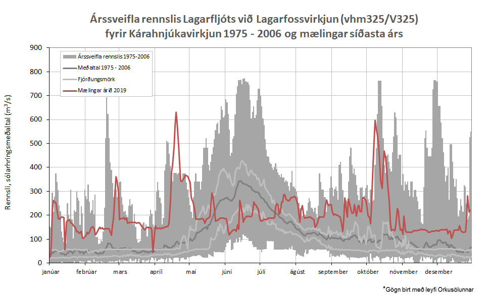 Figure 5: Annual discharge fluctuation in Lagarfljóts river by Lagarfoss (vhm 325/V325) before construction of Kárahnjúkavirkjun power plant 1975 - 2006 and measured discharge 2019.