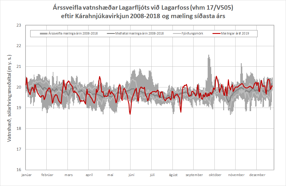 Figure 8: Annual water level fluctuations in Lagarfljót river by Lagarfoss (vhm 17/V505) after construction of Kárahnjúkavirkjun power plant 2008 - 2017 and measured water level 2019.