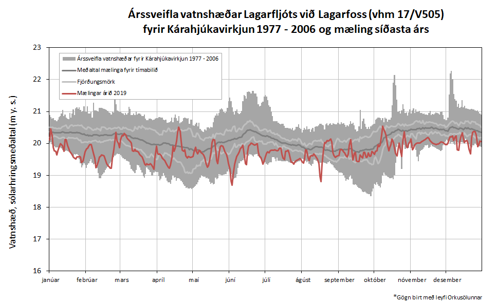 Figure 7: Annual water level fluctuations in Lagarfljót river by Lagarfoss (vhm 17/V505) before construction of Kárahnjúkavirkjun power plant 1977 - 2006 and measured water level in 2019.